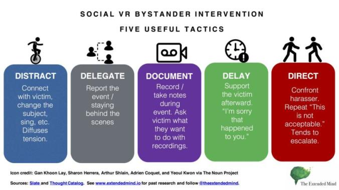 infographic on Social VR Bystander Intervention: Five Useful Tactics.