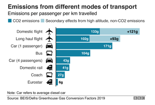 Emissions from transportation BBC.